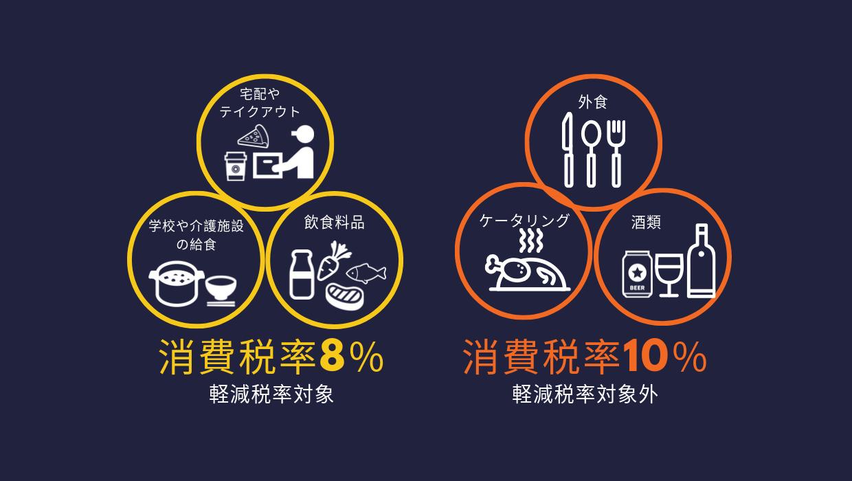 飲食料品の軽減税率